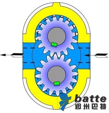 齿轮泵的结构及工作原理