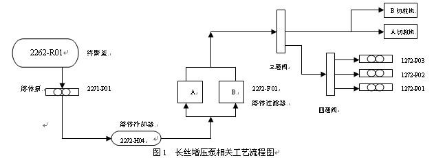 增压泵工艺流程
