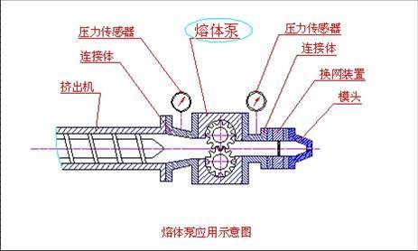 熔体泵控制系统